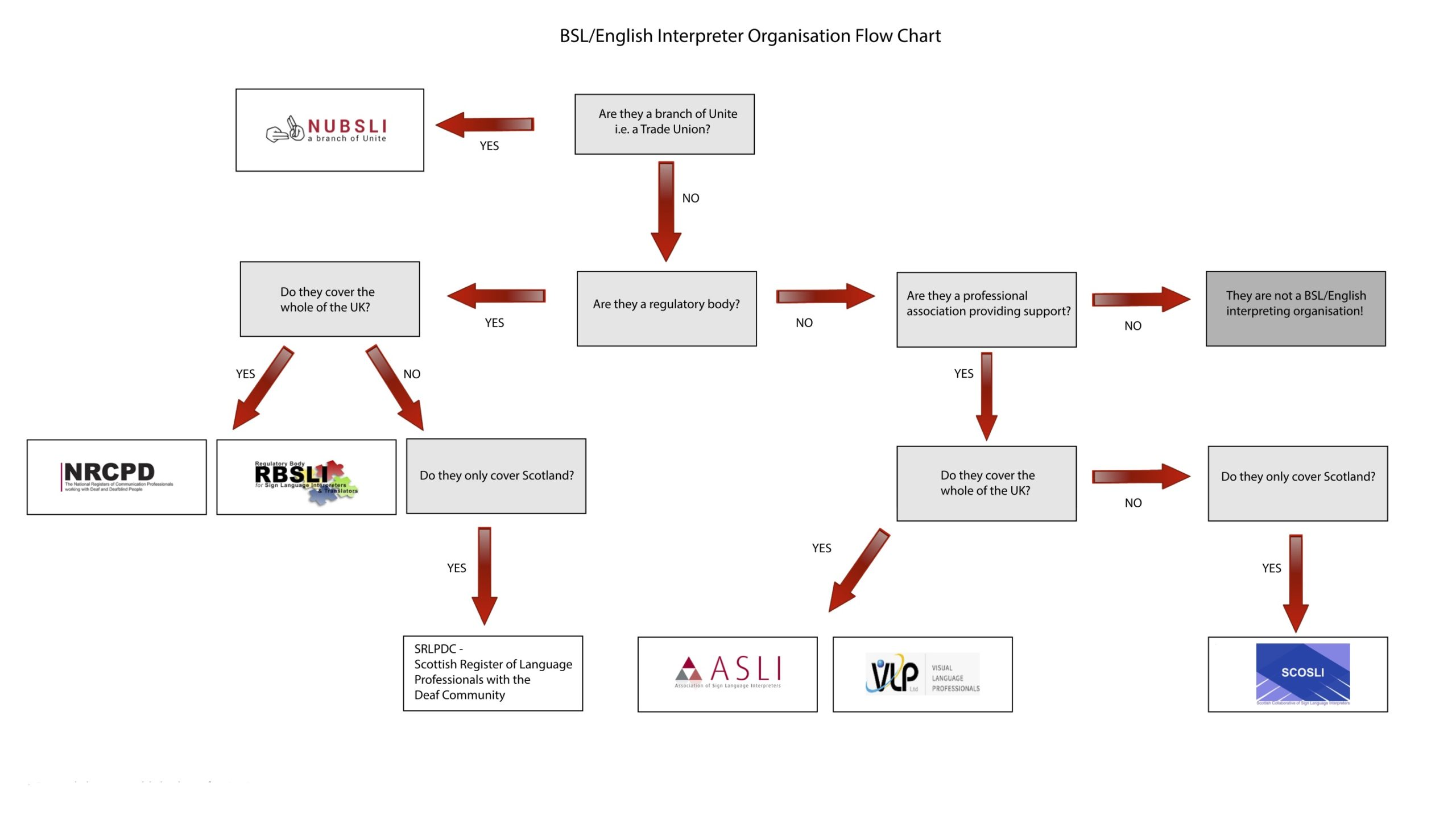 Flow chart showing interpreter and translator organisations in the UK