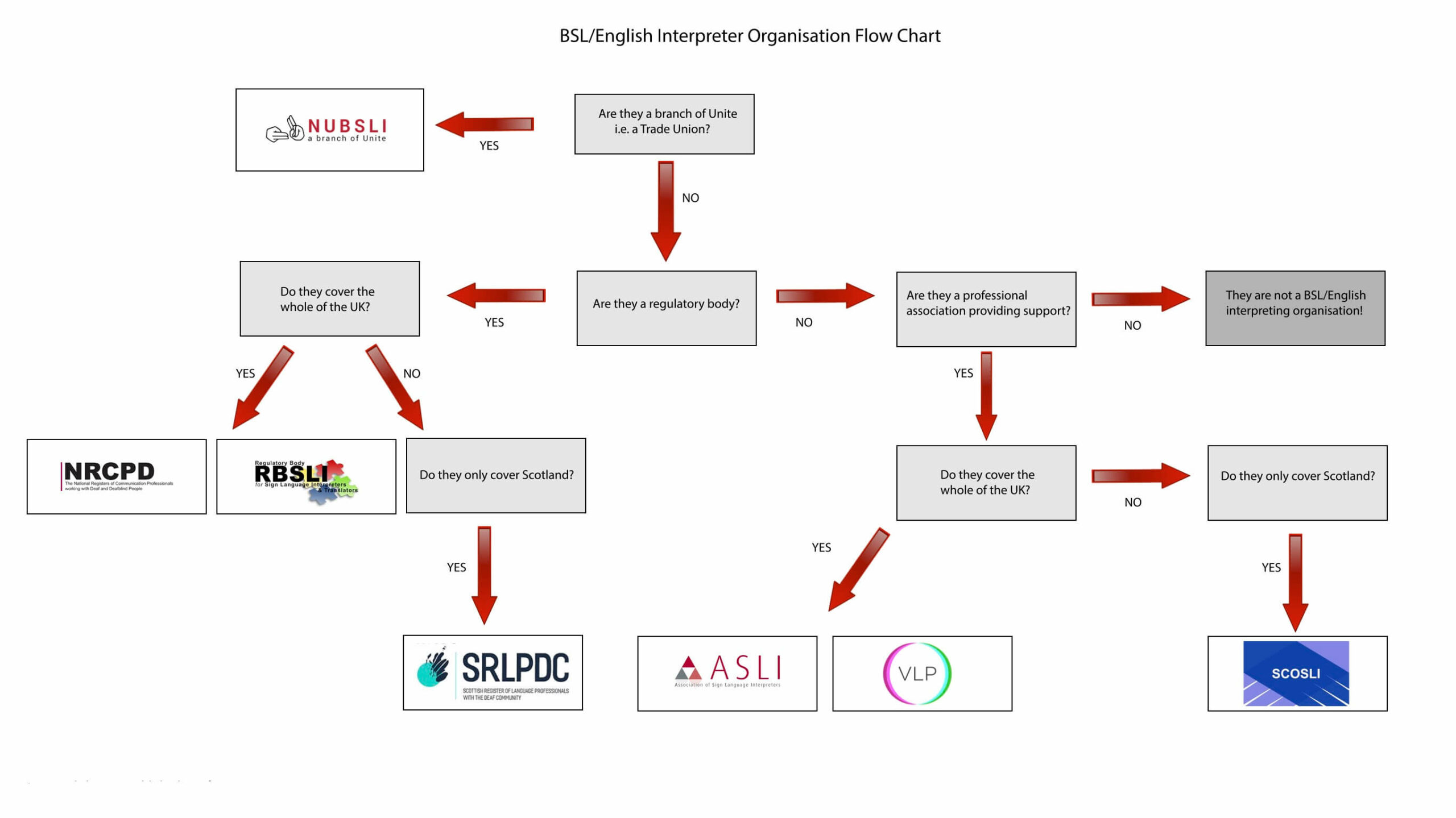 Flow chart showing the different interpreter and translator organisations and their responsibilities.